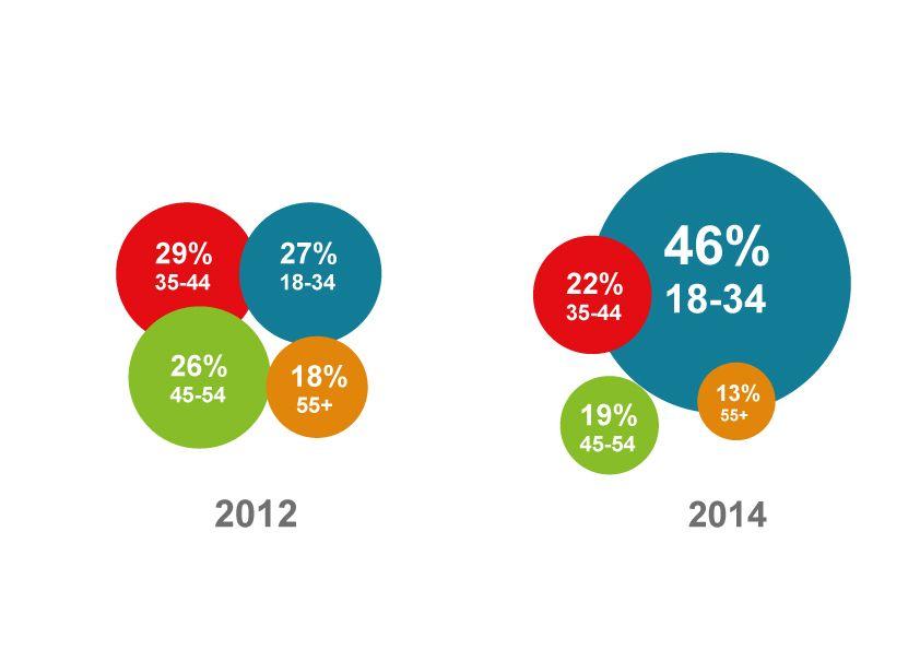 La mitad de los compradores B2B son millennials