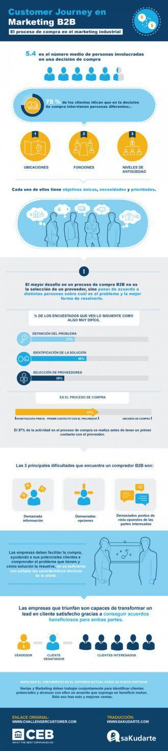 infografia_proceso compra marketing ingustrial