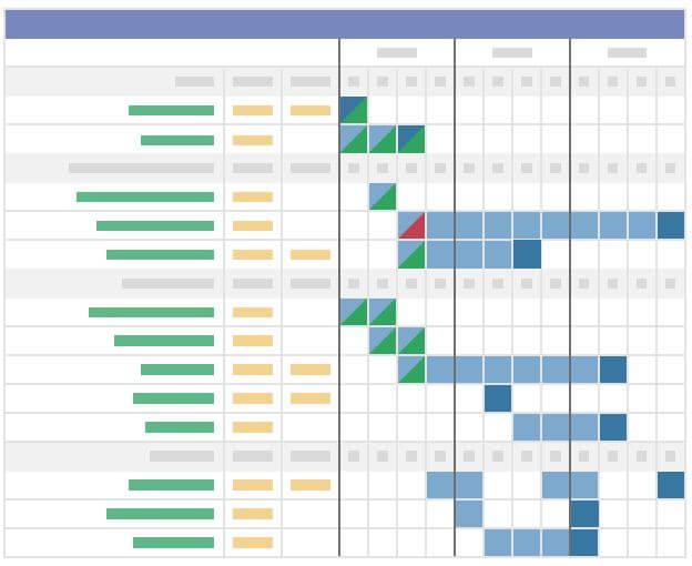 En tu plan de acción B2B, fija tus objetivos e indicadores.