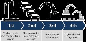 ¿Qué es la Industria 4.0 y qué retos y oportunidades plantea?