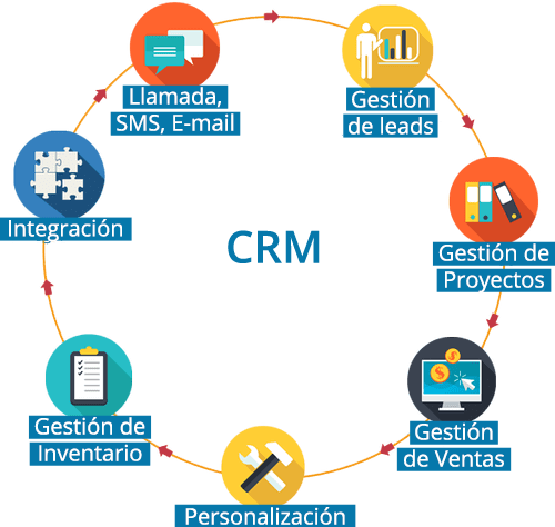 crm-software-gestion